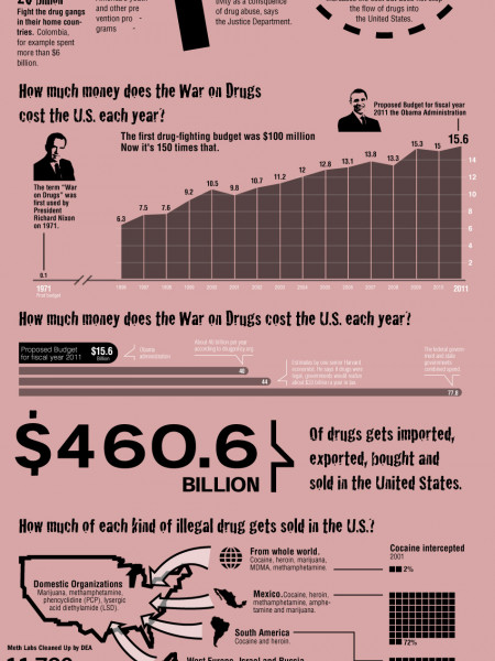 The War on Drugs Infographic