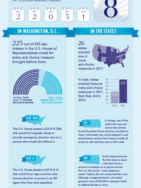 The War on Women Infographic