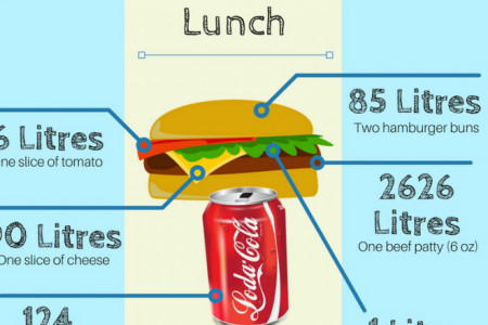 The Water It Takes To Make An Average Breakfast, Lunch, And Dinner (Water Footprint Of Foods) Infographic