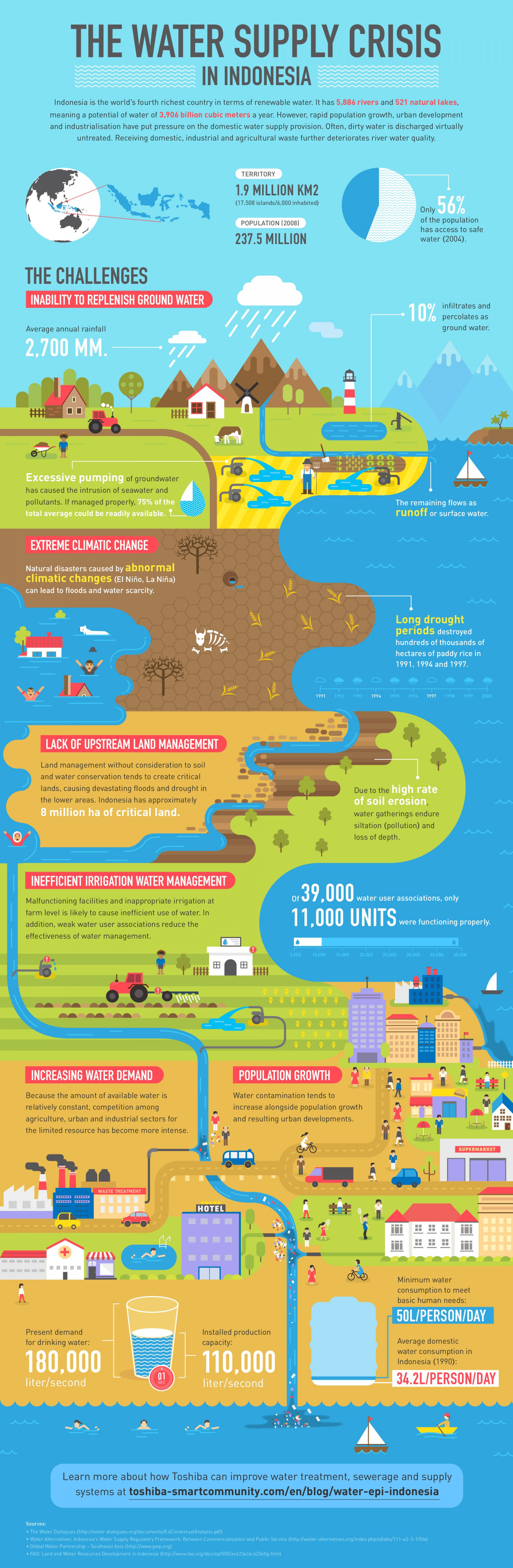 THE WATER SUPPLY CRISIS IN INDONESIA Infographic
