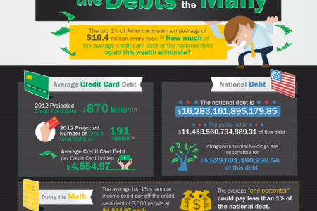 The Wealth of Few, the Debts of Many Infographic