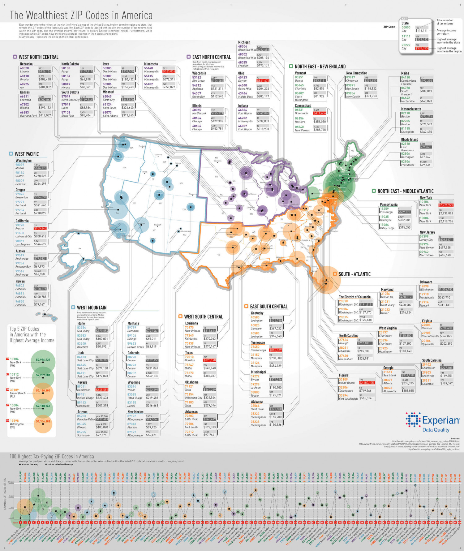 The Wealthiest Zip Codes in America Infographic