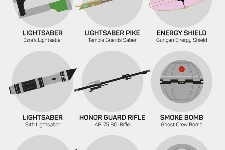 The Weapons of Star Wars Infographic