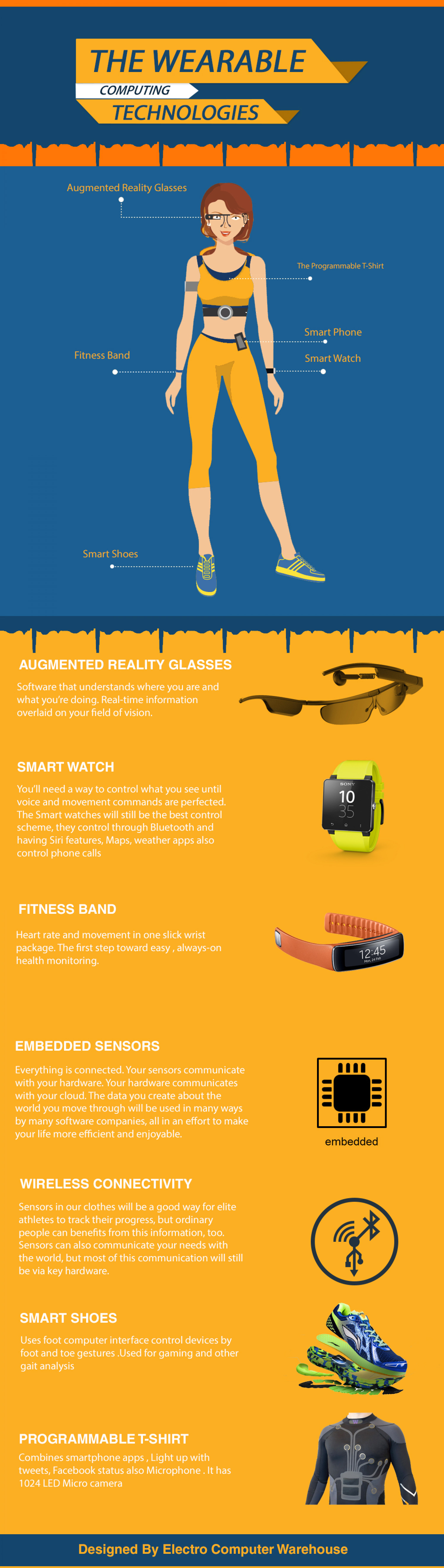 The Wearable Computing Technologies | Visual ly