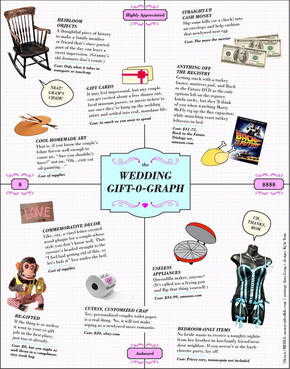 The Wedding Gift O Graph Visually