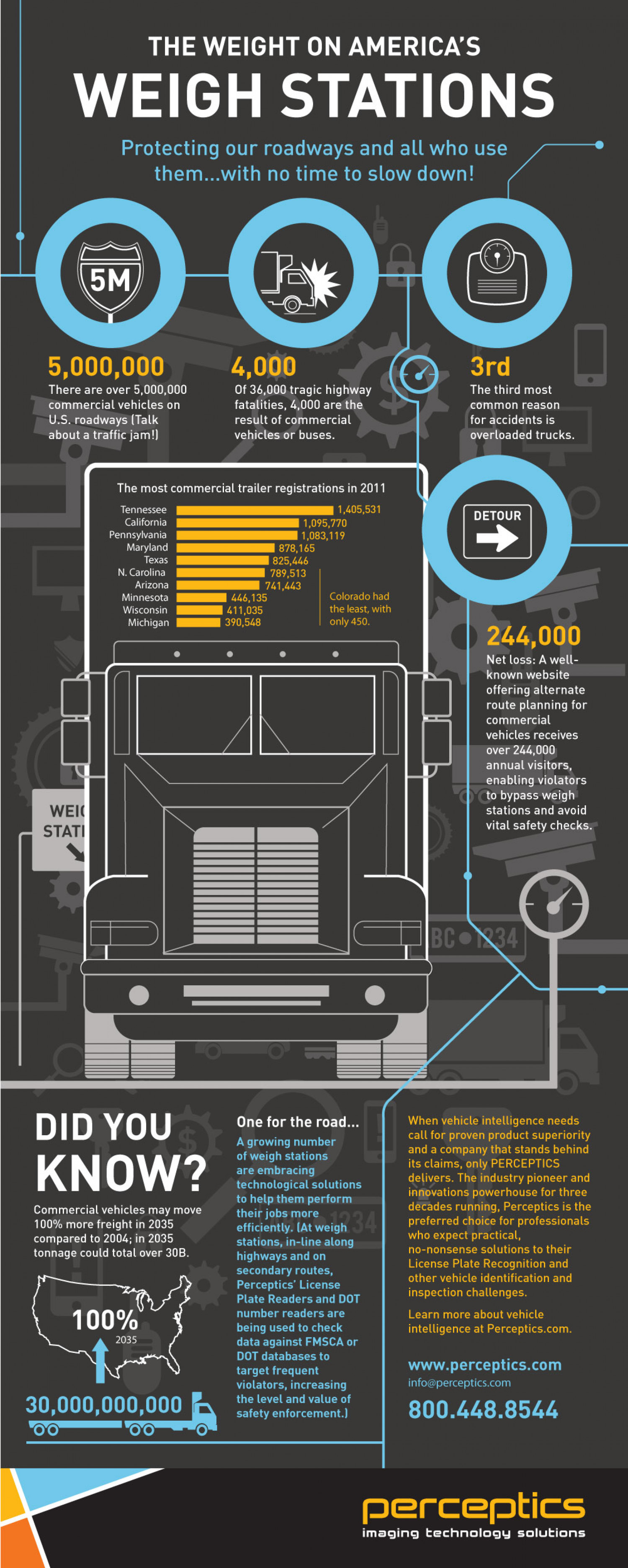 The Weight on America's Weigh Stations Infographic