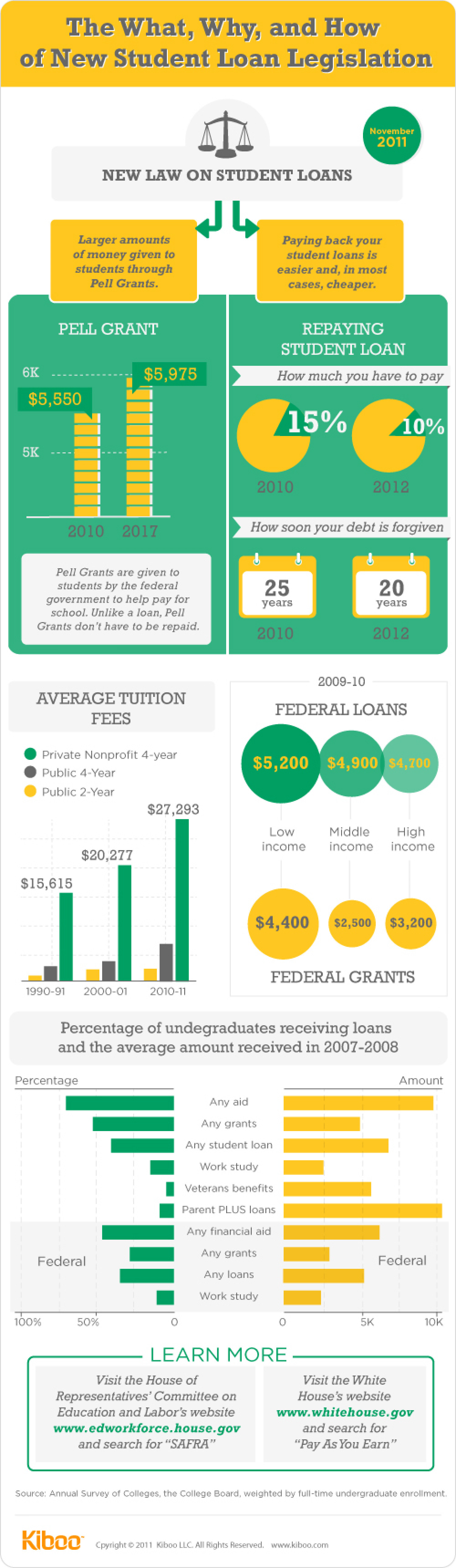 The What, Why, and How of New Student Loan Legislation Infographic