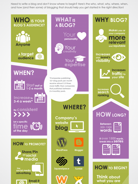 The Whats and Whys of Blogging Infographic
