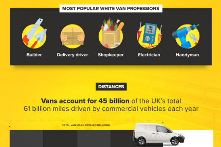 The White Van Man Infographic