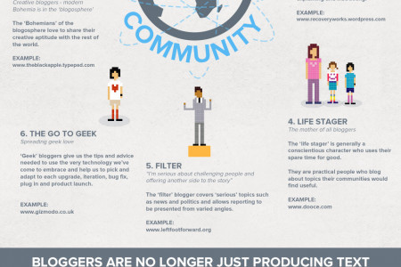 The Who and How of the Blogosphere Infographic