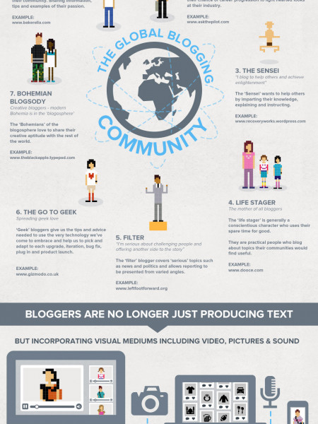 The Who and How of the Blogosphere | Visual ly