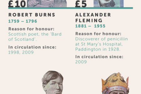 The Who's Who of UK Banknotes Infographic