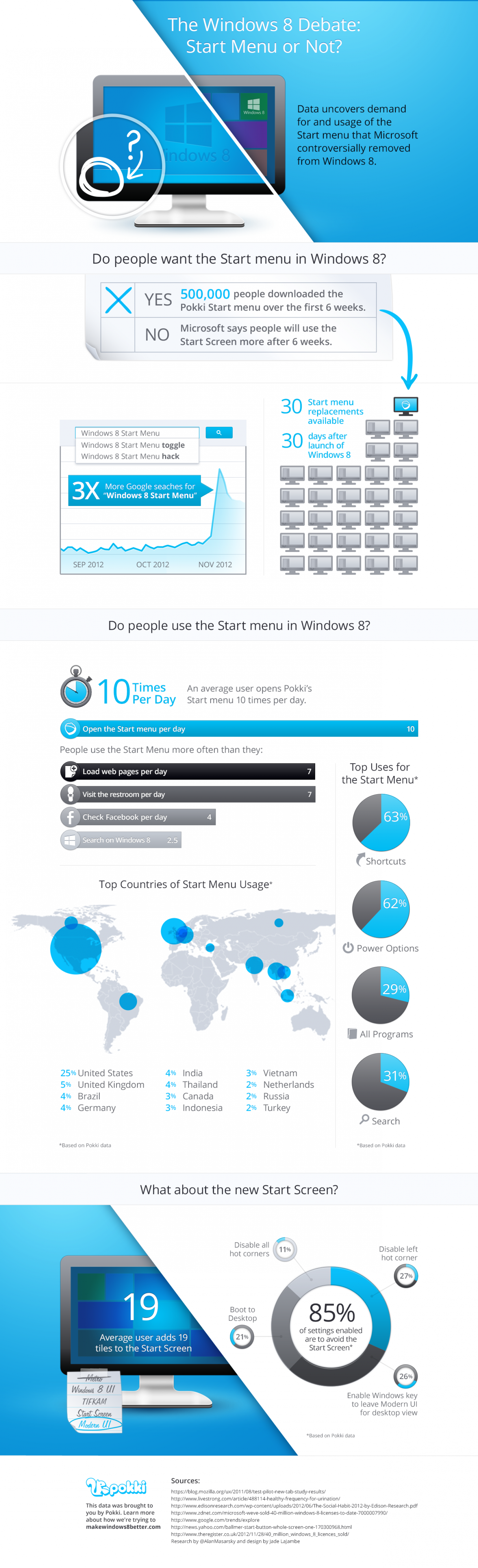 The Windows 8 Debate: To Start Menu or Not? Infographic