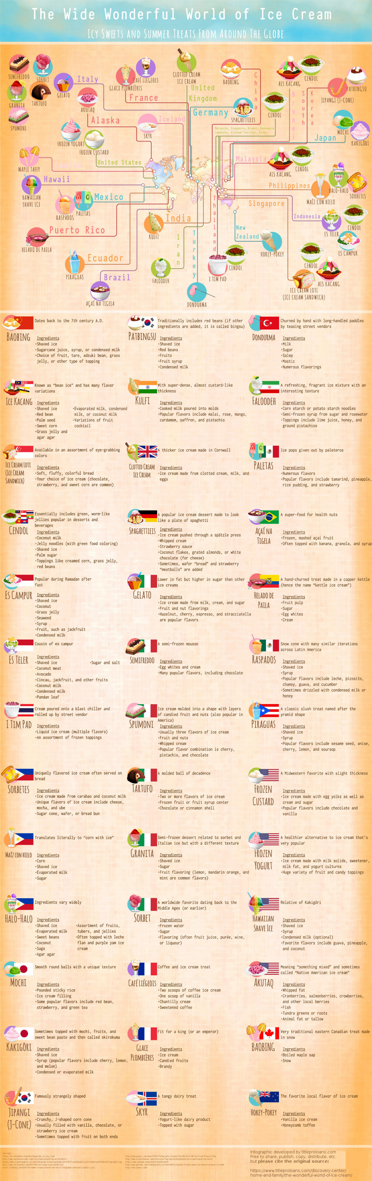 The Wonderful World of Ice Cream Infographic