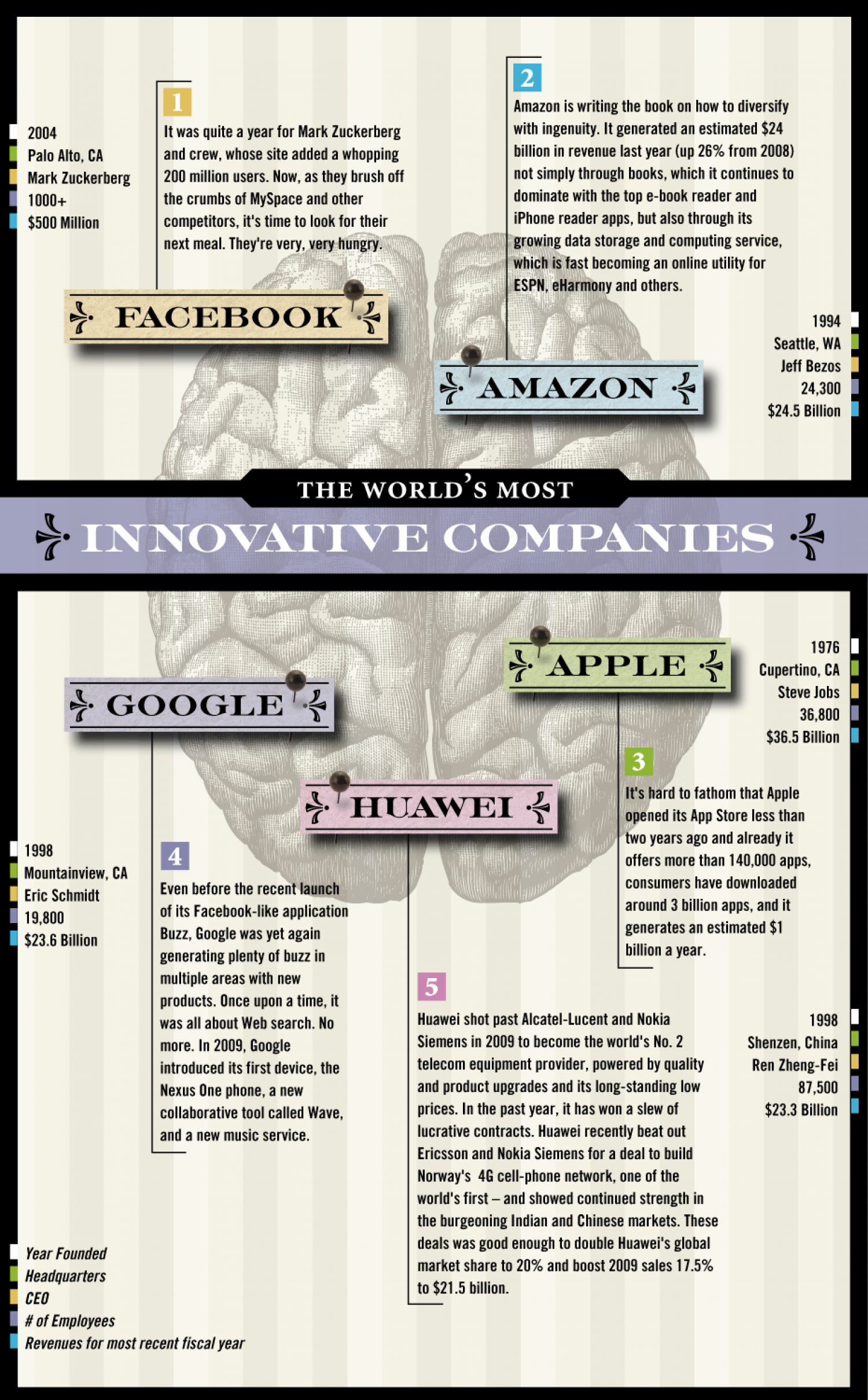 The words most innovative companies Infographic