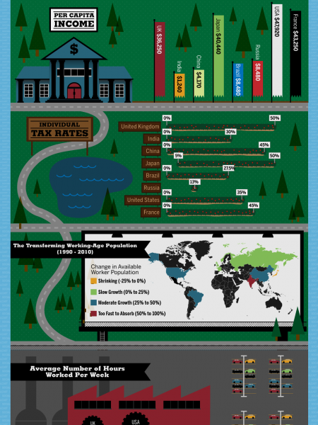 The Working World Infographic