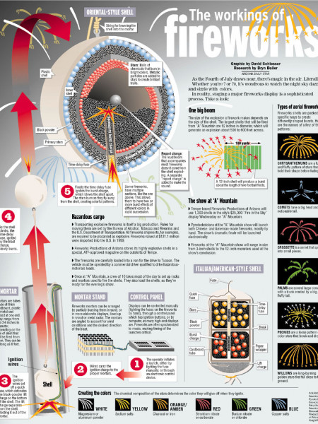 The Workings of Fireworks  Infographic