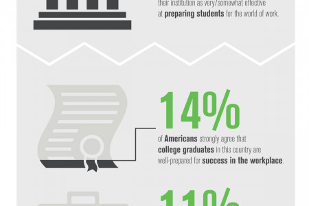 The Work-Preparation Paradox Infographic