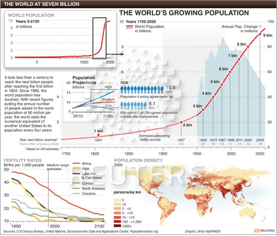 an analysis on the enormous growing rate of the world population Growth in the world the population is growing around analysis about human population growth world's population growth rate has been.