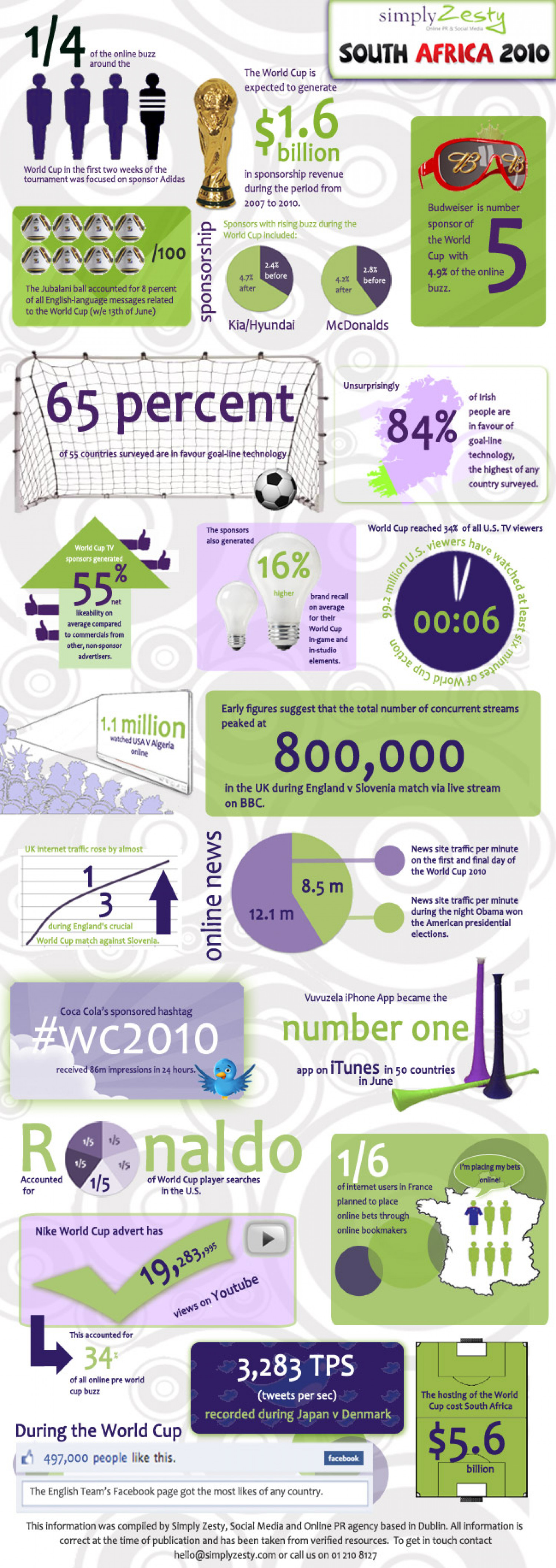 The World Cup 2010 Social Media Statistics Infographic