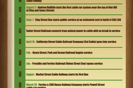 The World Famous San Francisco Cable Cars Infographic