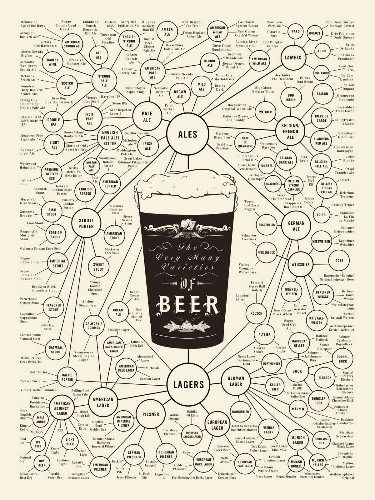 world of beer infographic