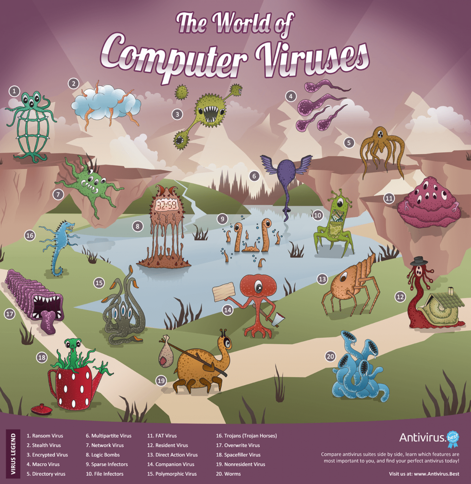 The world of computer viruses Infographic