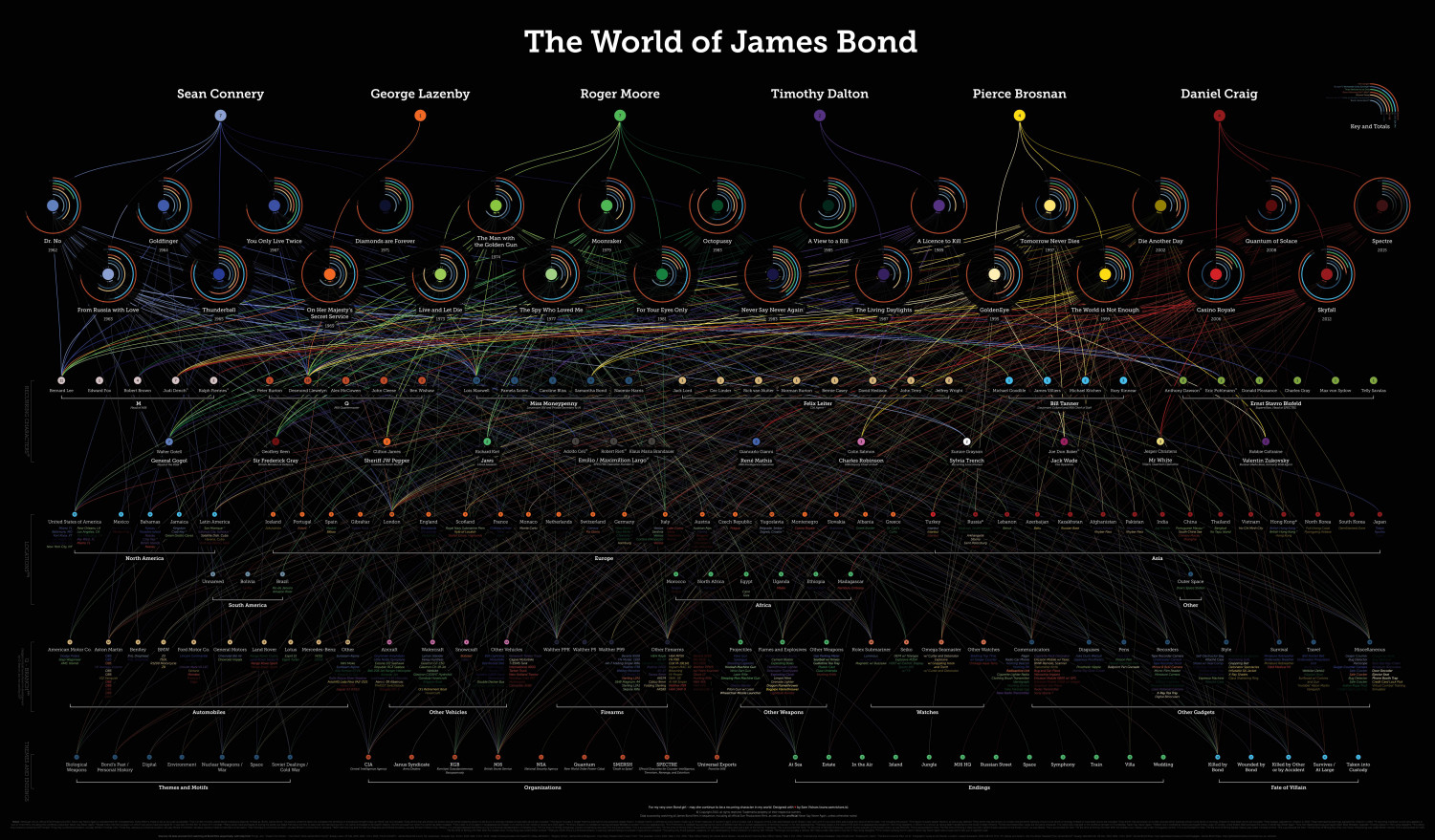The World of James Bond Infographic