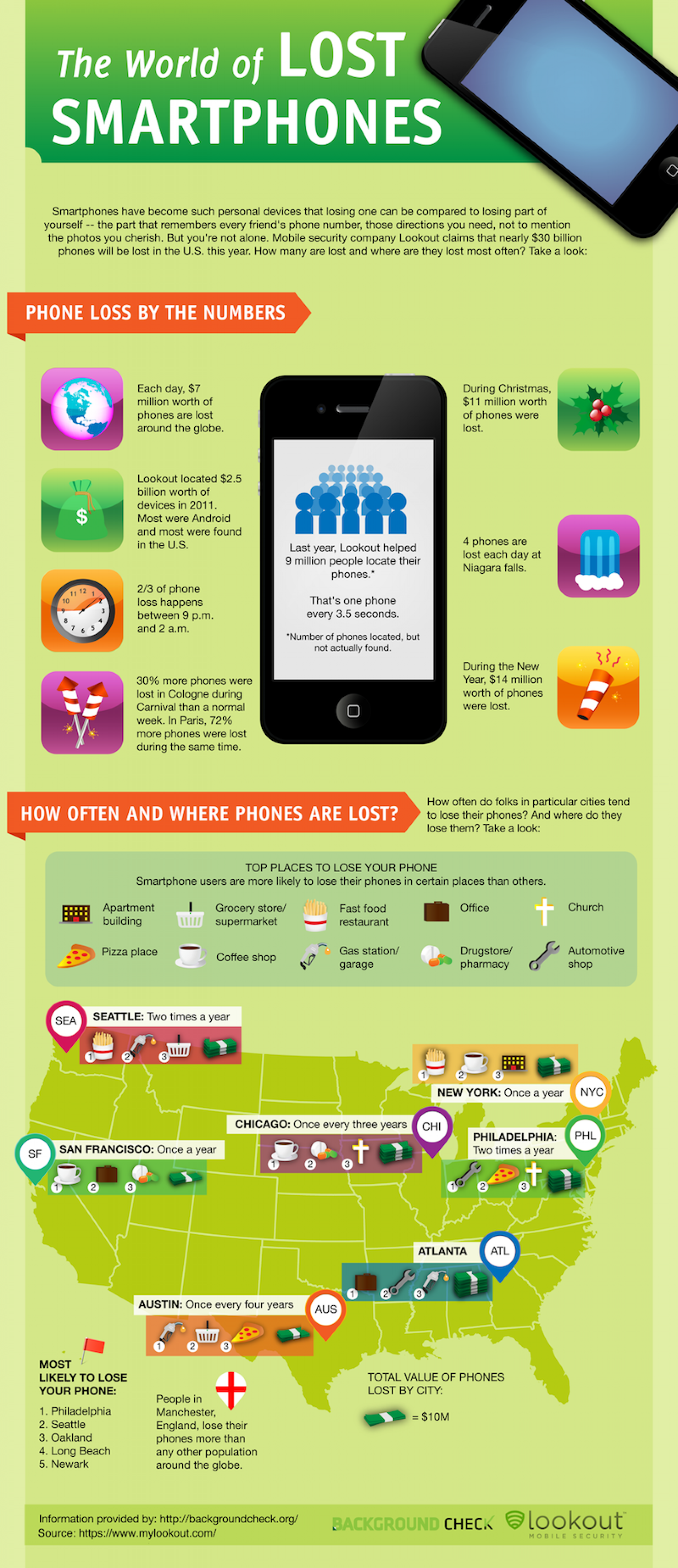 The World of Lost Cellphones Infographic