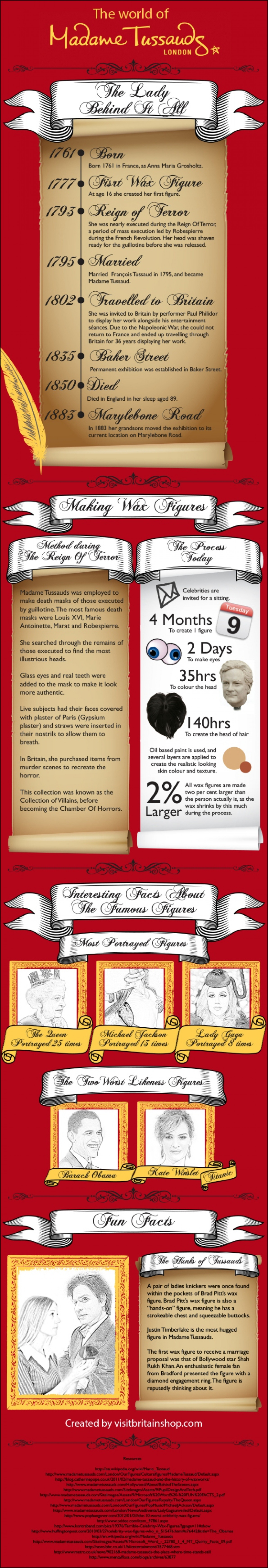 The World of Madame Tussauds London Infographic