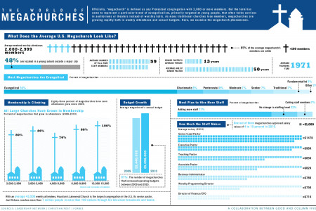 The World Of Megachurches Infographic