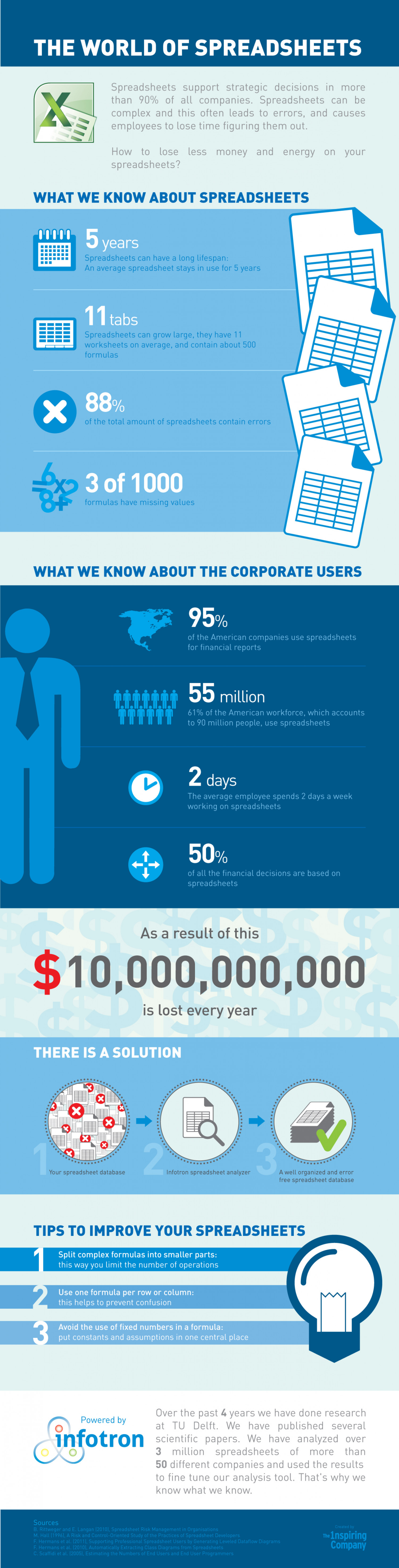 The world of spreadsheets Infographic