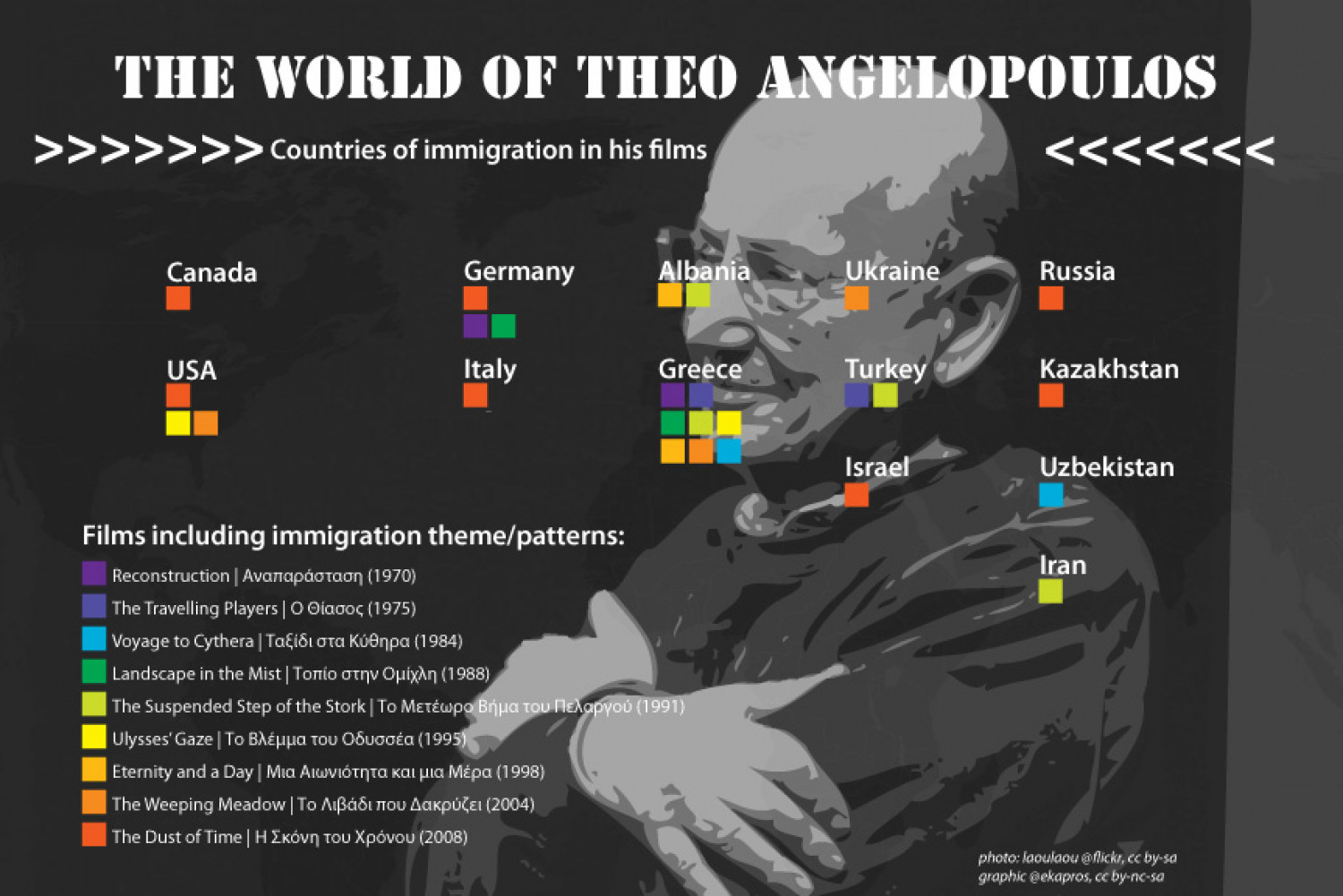 The World of Theo Angelopoulos Infographic