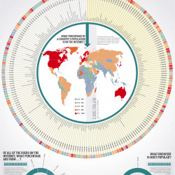 The World Wide Web: A Breakdown of Internet Users by Country