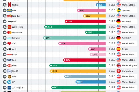 The World's 100 Most Valuable Brands and When They Were Founded Infographic