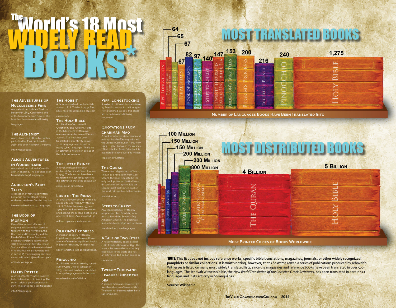 The World's 18 Most Widely Read Books Infographic