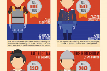 The World's Biggest Battles Visualised Infographic