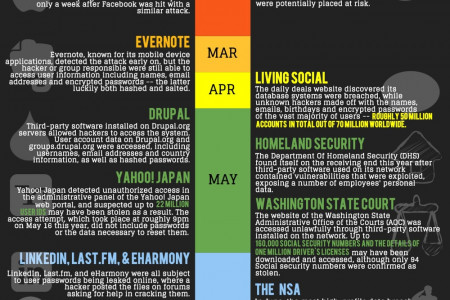 The World's Biggest Data Breaches of 2013 Infographic