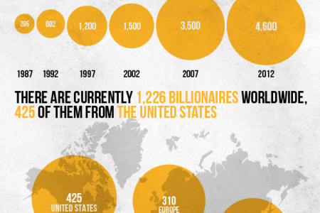 The World's Billionaires Infographic