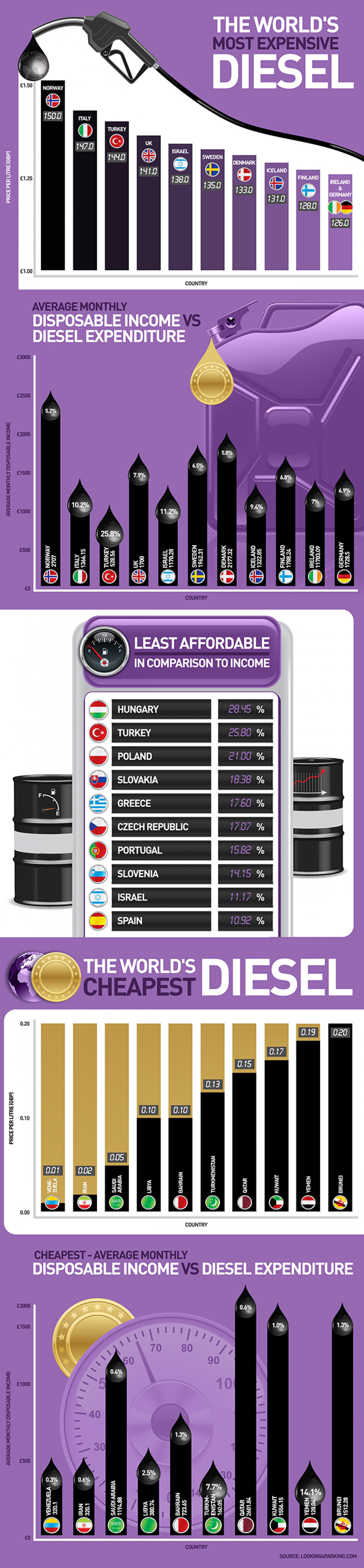 The World's Cheapest And Most Expensive Diesel Infographic