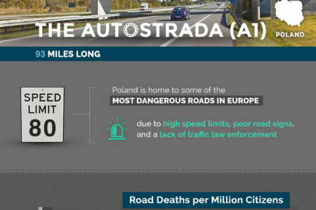 The World's Fastest Roads Infographic