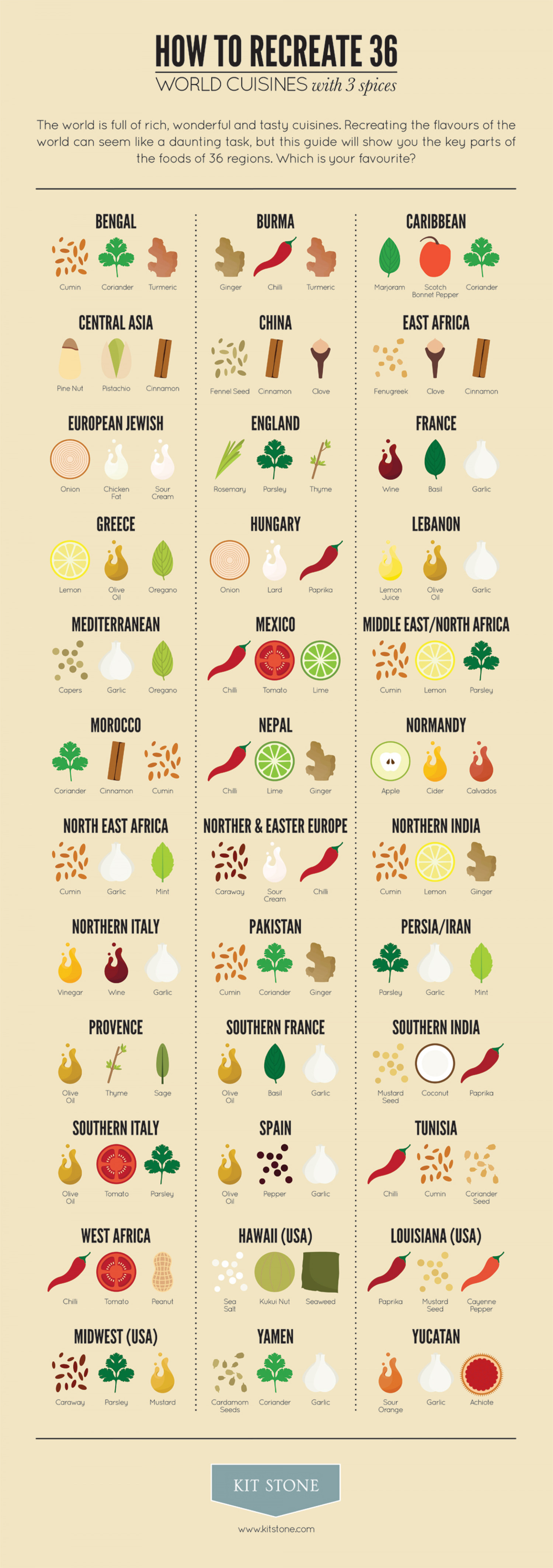 How to Recreate 36 World Cuisines With 3 Spices Infographic