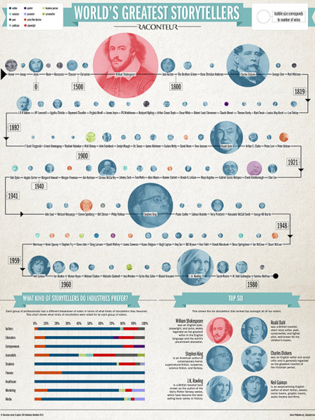 The World's Greatest Storytellers Infographic