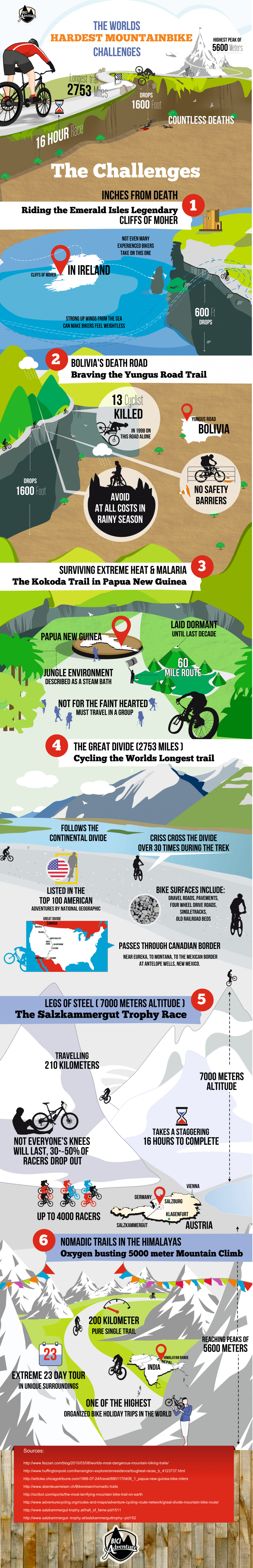 The Worlds Hardest Mountain Bike Challenges Infographic