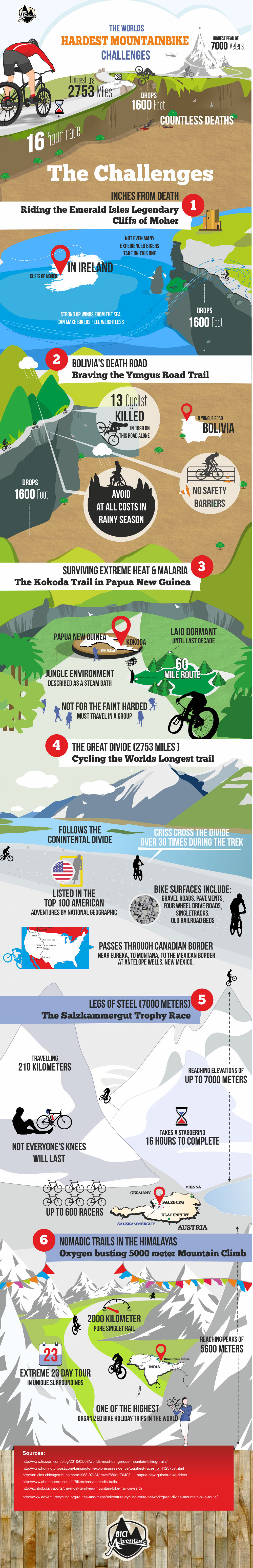 The World's Hardest Mountain Bike Challenges Infographic