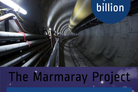 The World's Largest Infrastructure Projects Infographic
