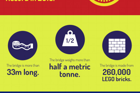 The World's Longest Lego Bridge Infographic