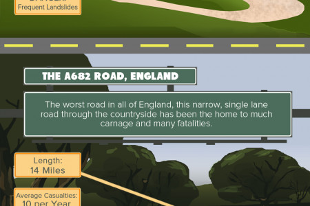 The World's Most Dangerous Roads Infographic