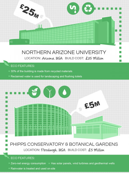 The World's 16 Most Eco-Friendly Buildings Infographic