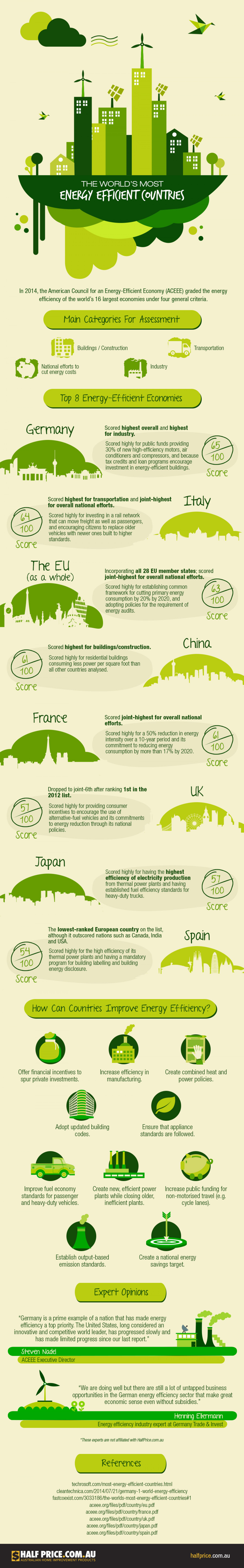The World's Most Energy Efficient Countries Infographic Infographic